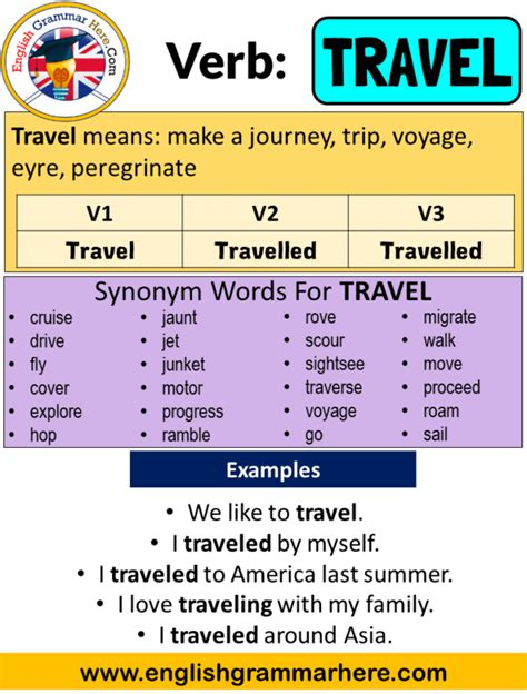 Travel Past Simple, Simple Past Tense of Travel Past