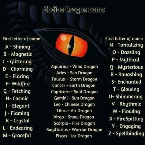 Pin by Mary Hedges on dragons | Dragon names, Dragon