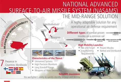 Raytheon: National Advanced Surface-to-Air Missile System