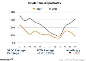 VLCC, Suezmax, and Aframax Rates Fell Steeply in Week 4 of