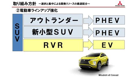 Mitsubishi To Launch New All-Electric and PHEV Compact SUV
