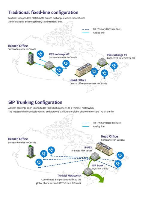 What is SIP Trunking? | VoIP SIP Trunk Providers Canada
