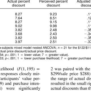 (PDF) Distortion of Price Discount Perceptions: The Right